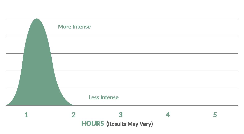 Cannabis Edibles over time